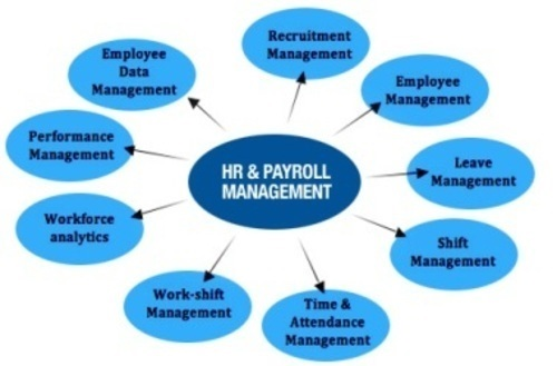 HR Management System Oman | Best Payroll Software Oman