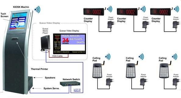 N0 1 Queue Mangement System Oman , Top IT Company Oman